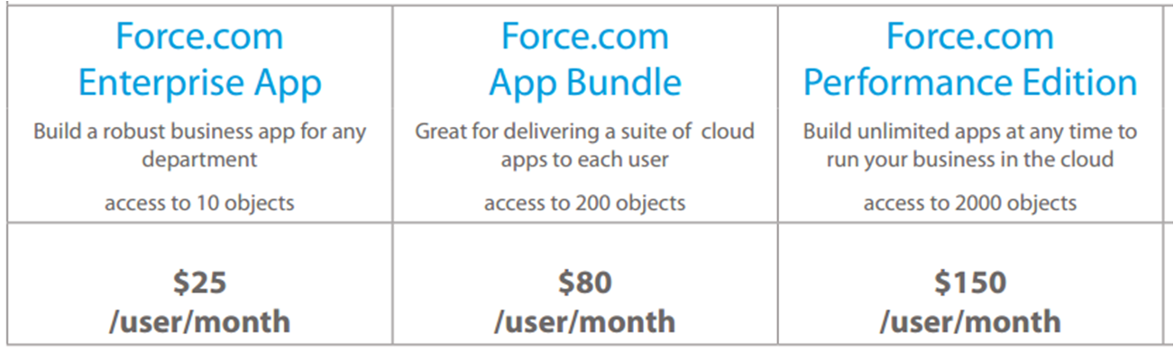 Salesforce Force.com License Types